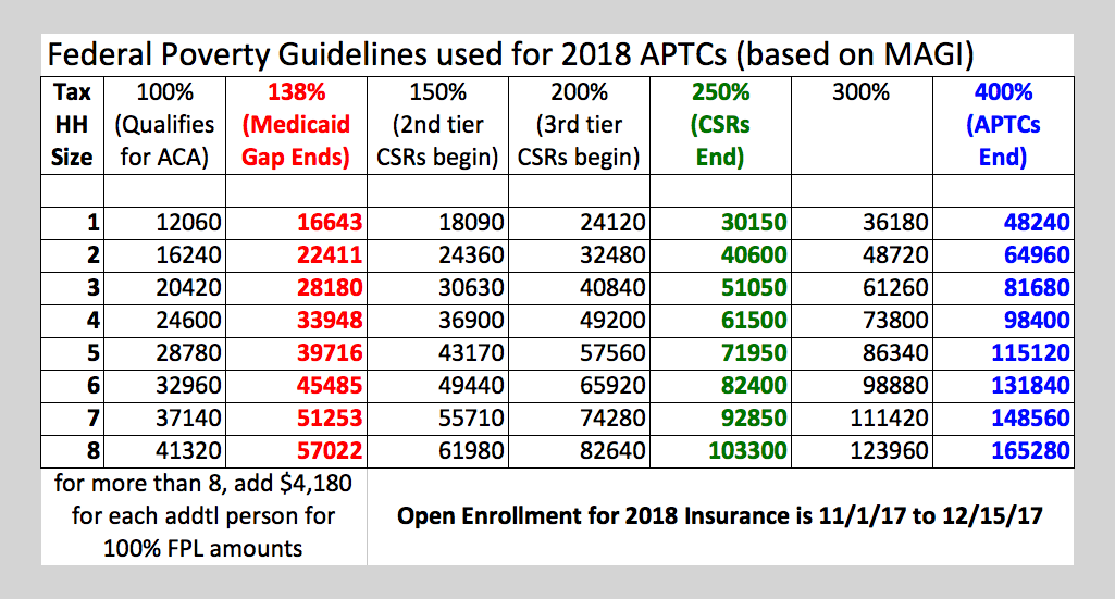 ... possible additional savings with Cost Sharing Reductions (CSR) are only  available if you purchase Affordable Care Act Insurance through the  Marketplace.