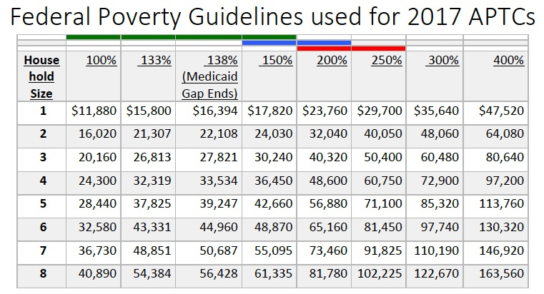 200 adult federal guidelines poverty single state texas